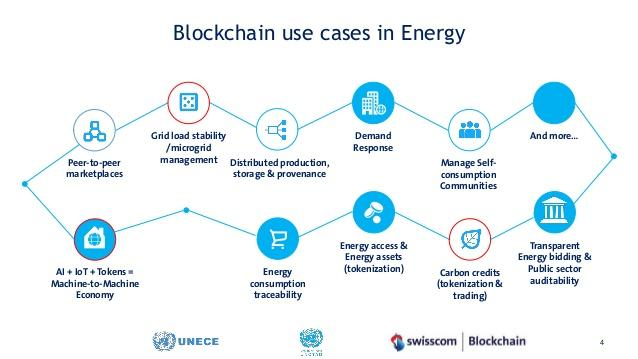 Blockchain use cases in Energy