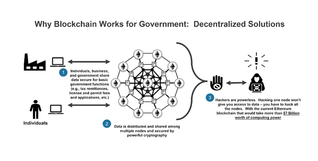 (Understanding Blockchain in Government)