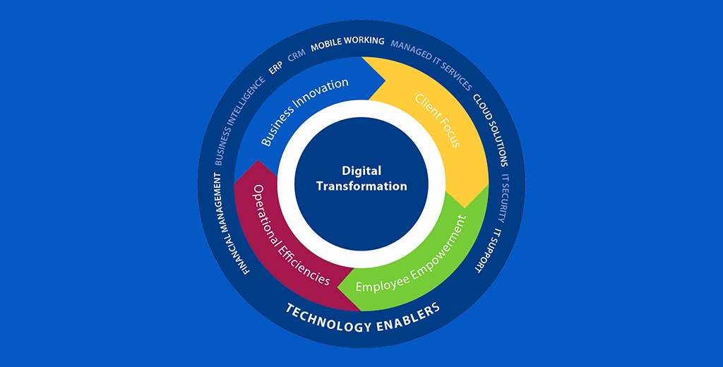 Digital transformation: Changing the face of the economy