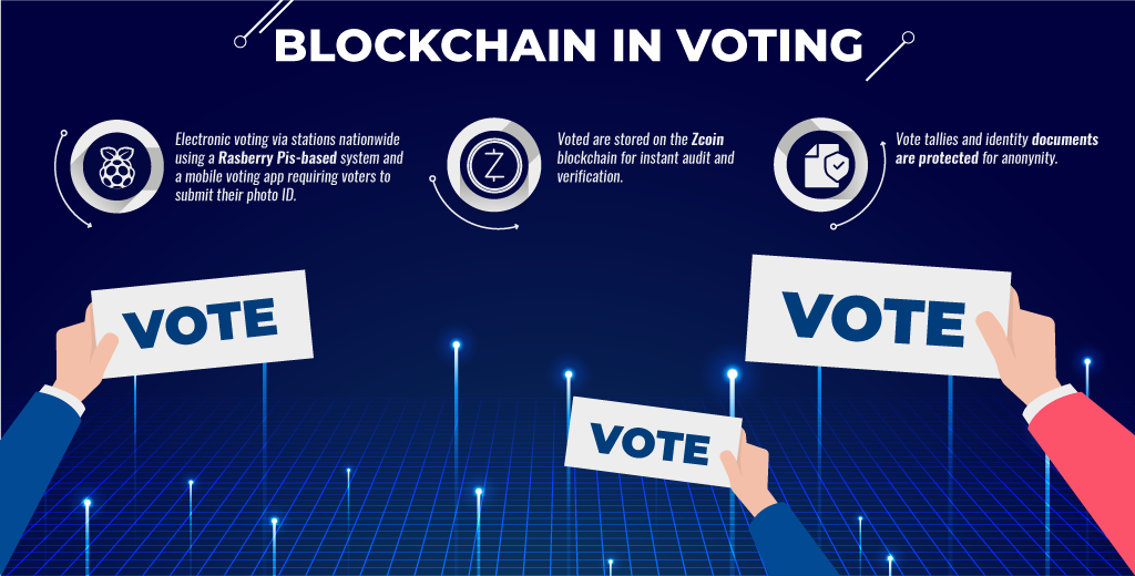 e-voting with Blockchain technology