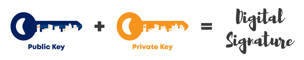 Both public key and private key form a digital signature.