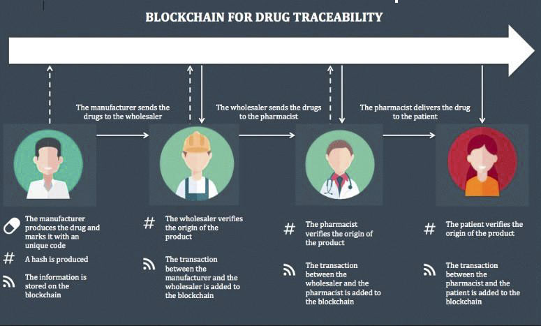 (Pharma Supply Chain with Blockchain Technology)