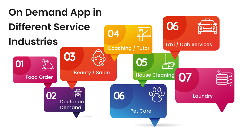 On Demand App Development Service in different Industries