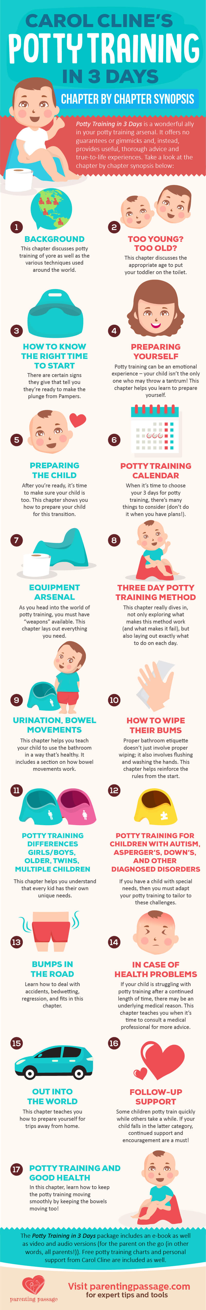 Carol Cline Potty Training in 3 Days – Chapter by Chapter Synopsis