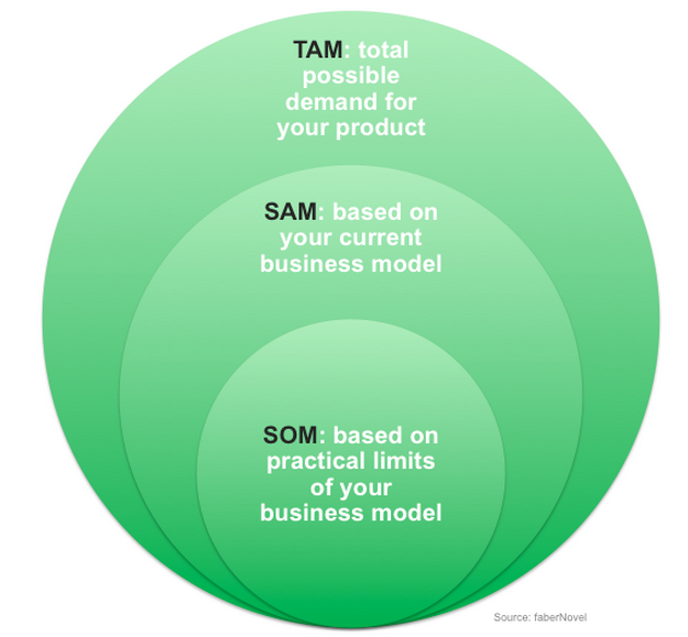 The importance of TAM, SAM, and SOM in Your Plan
