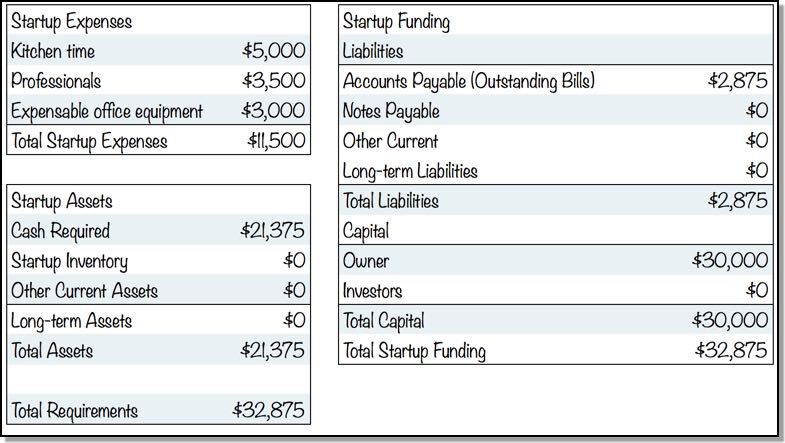 tech startup costs