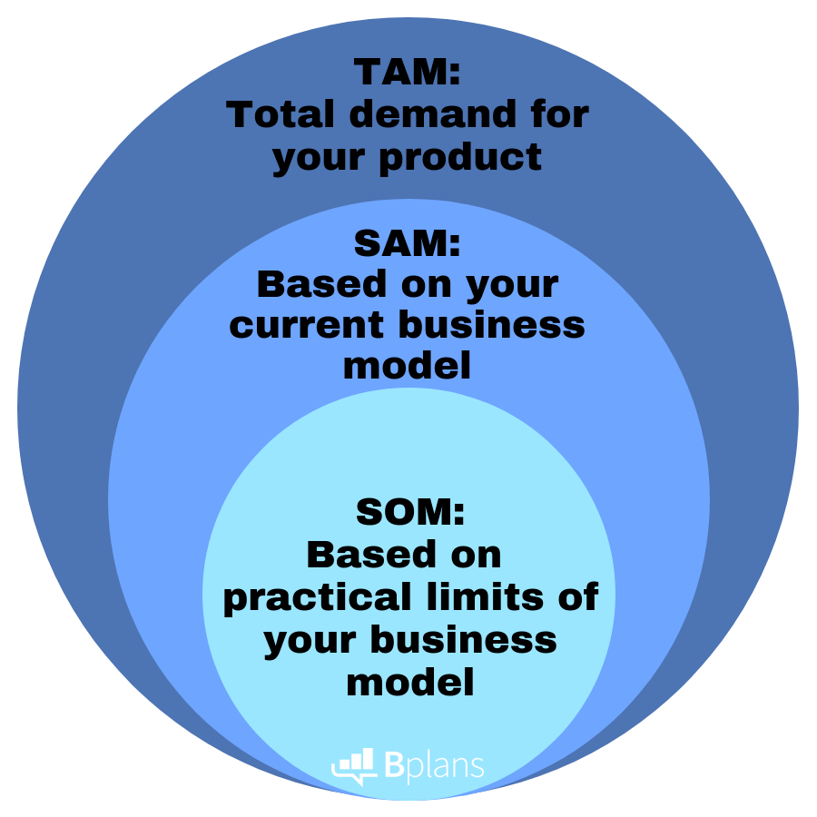 The relationship between TAM, SAM and SOM and how they effect your business