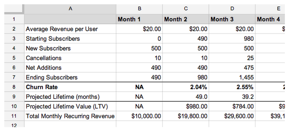 saas pricing model template - a complete guide to forecasting sales for your monthly