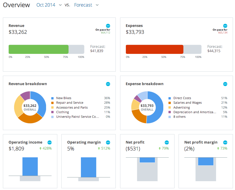 A screencapture of a portion of 'Scoreboard' - the business management dashboard included in LivePlan.