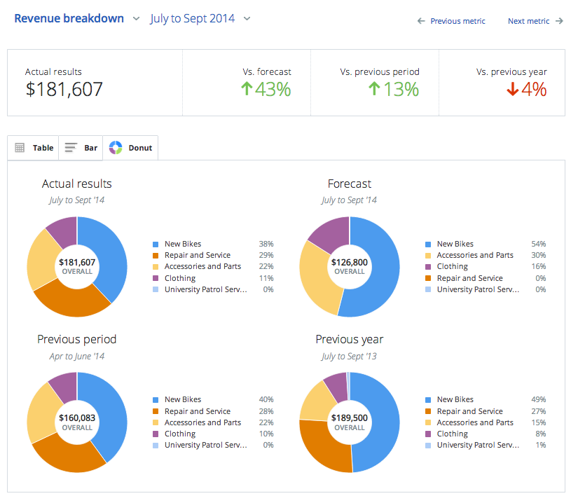Small business owners start tracking your financial metrics bplans friedricerecipe Gallery