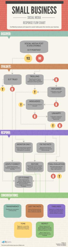 Social Media Response Flow Chart For Small Businesses Bplans