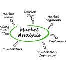 what is market analysis in a business plan