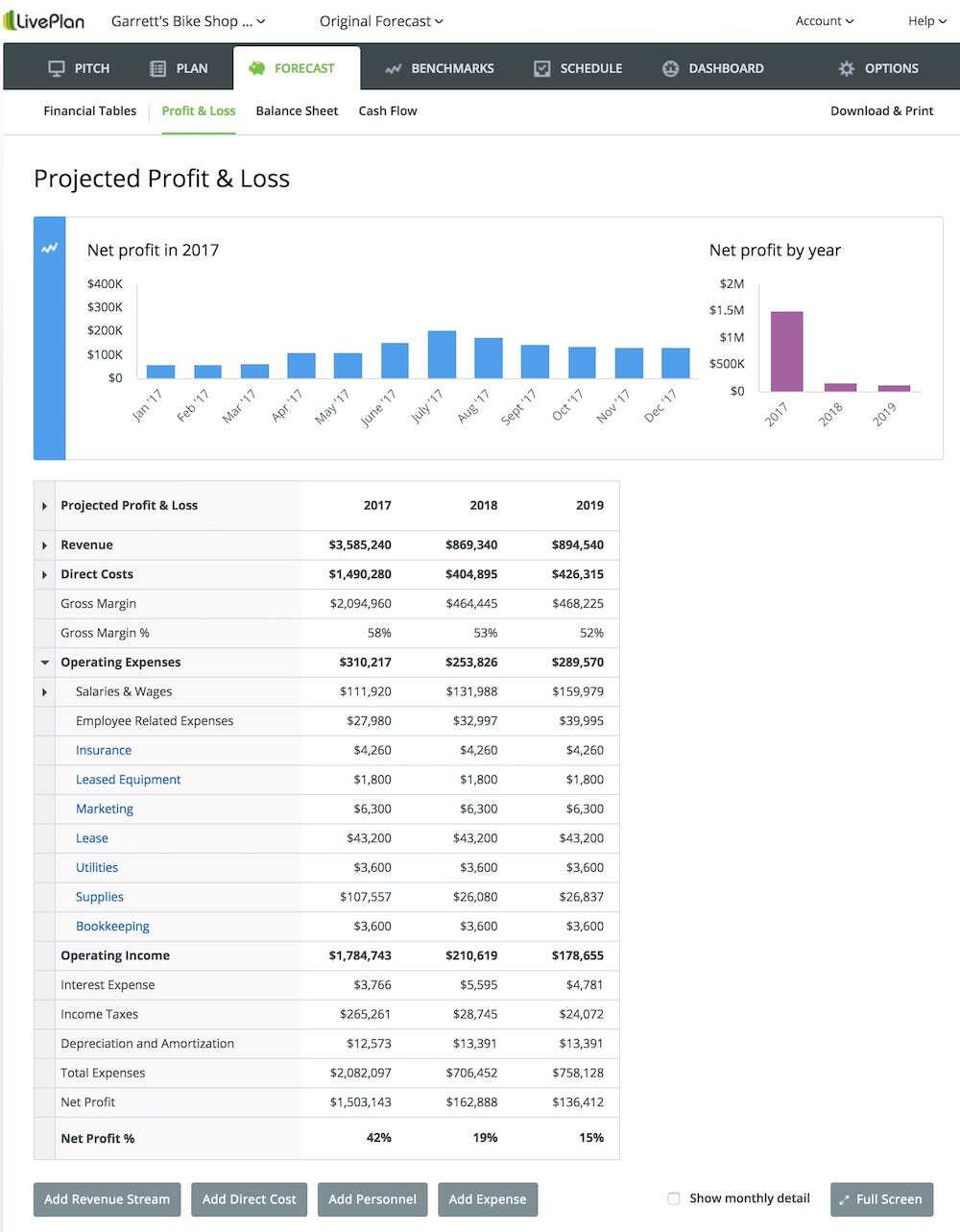 how to read and understand your profit and loss liveplan blog