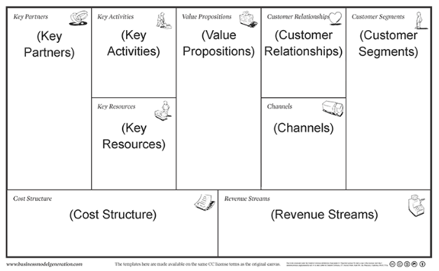 An Easier Business Model Canvas Template The Lean Plan