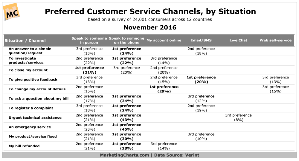 Preferred Customer Service Channels based on situation and questions