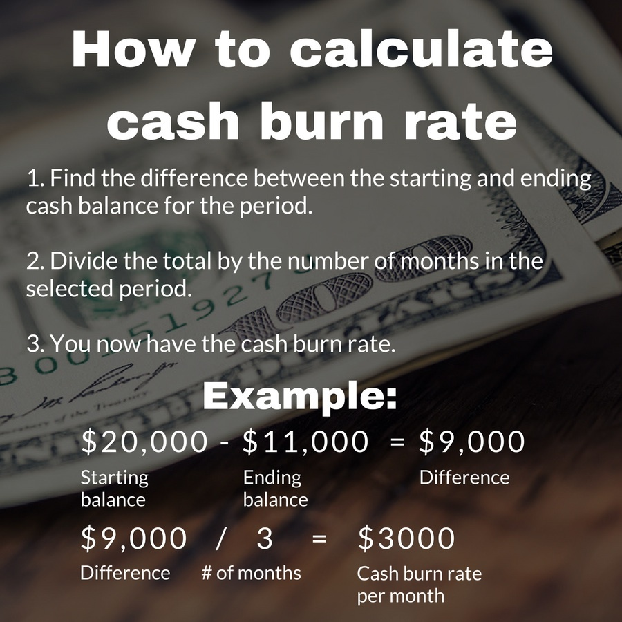 How This Metric Is Calculated To Determine The Burn Rate