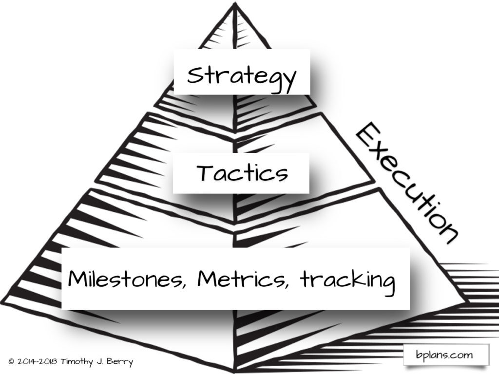 Strategy Is Useless Without Execution Bplans