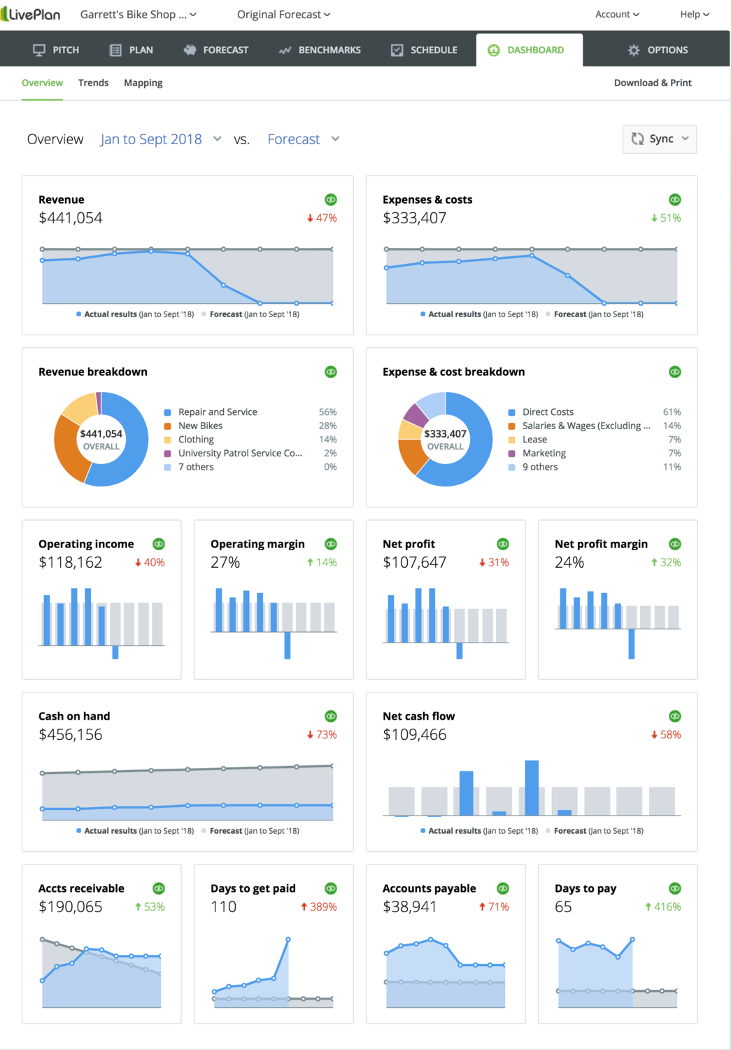 The LivePlan Dashboard