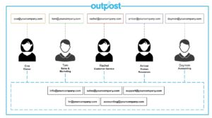 Manage shared inboxes simply and easily with Outpost