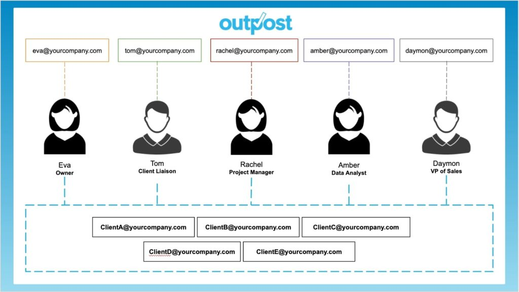 Outpost streamlines collaboration by having your full team work within a single platform.