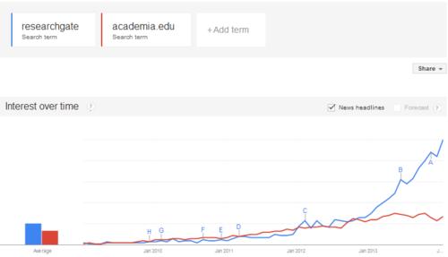 Researchgate verses Academia.edu