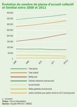 L'offre d'accueil des enfants de moins de 3 ans en 2012