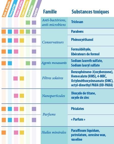 COSMÉTIQUES pour BÉBÉS: Savoir éviter les substances toxiques
