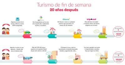 Cuatro startups de Barcelona se alían para cambiar la manera de viajar