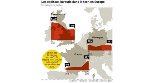 Paris proche de ravir à Londres le titre de capitale des start-up