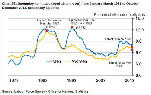 Women's and Men's Wages vs Employment Volatility
