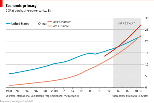 China GDP surpasses US pretty much now.