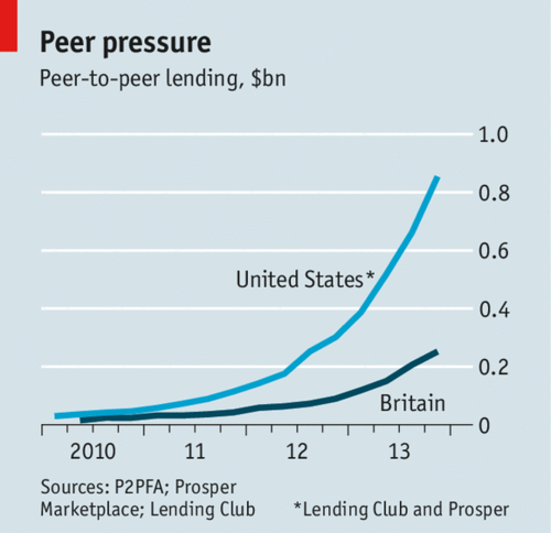 P2P lending is growing interernationality