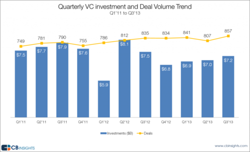 VC investments and exits have returned to full strength