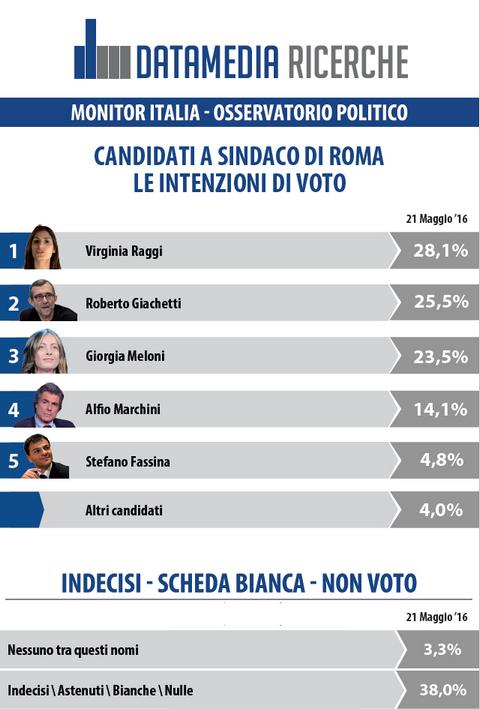 Datamedia Comunali Roma, Virginia Raggi la Candidata più votata