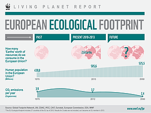 Living Planet Report 2014: The alarming size of our ecological footprint