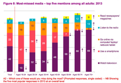 Media Usage by Age Portends the Tides of Change in Financial Services