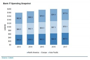 Bank spending on tech-BAU favors emerging tech cos