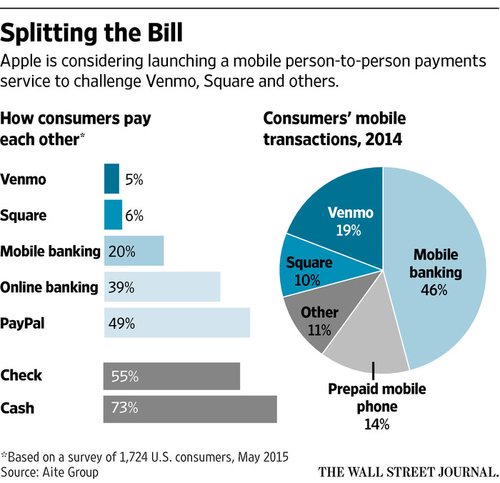 Apple, Banks in Talks on Mobile Person-Person Payment Service