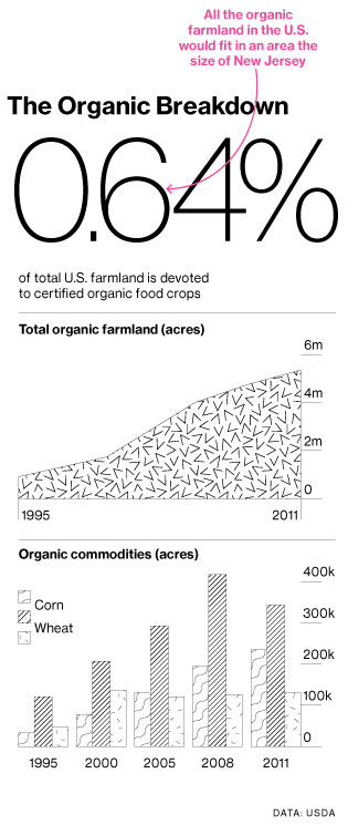 Organic Crops May Get a Commodities Exchange