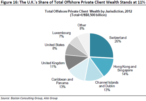 Country hot-list in offshore wealth revealed