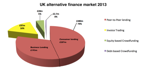 UK Alternative Finance Market 2013