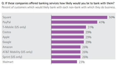 How Wal-Mart and Google could steal young customers from traditional banks