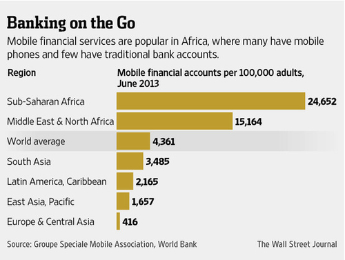 Banks Vie for a Piece of Africa's Mobile Banking Market