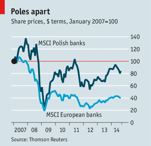 A healthy economy and modern offerings have boosted Poland's banks