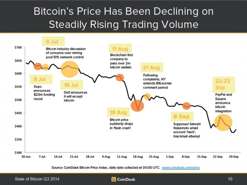 State of Bitcoin Q3 2014: Ecosystem Maturing Amid Price Pressure