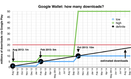 How many Google Wallet users are there? Google won't say - but we can