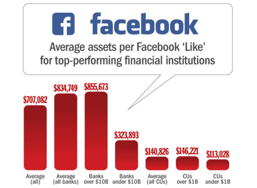 How Many Facebook Likes do Banks and Credit Unions Have