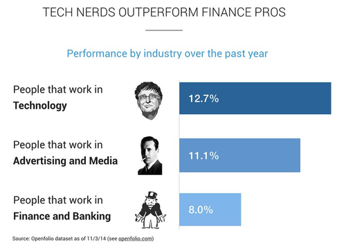People Who Work In Tech Are Investing Better Than Their Friends In Finance