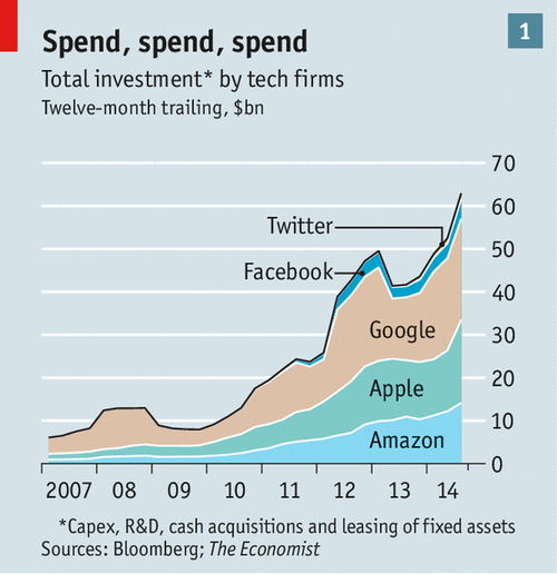 Tech giants spend $66B on R&D in the Last 12 months