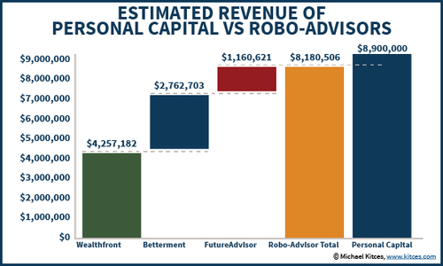 How much revenue are the Robo-Advisors actually making?